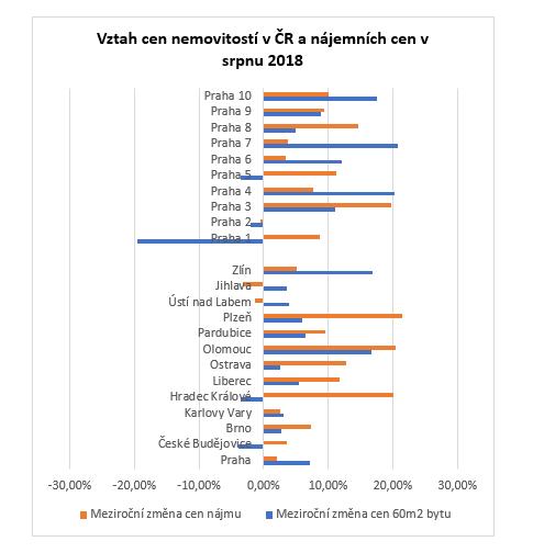 meziroční změny cen nemovitosti anáimů vČR