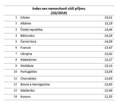 index cen nemovitostí vůči příjmu