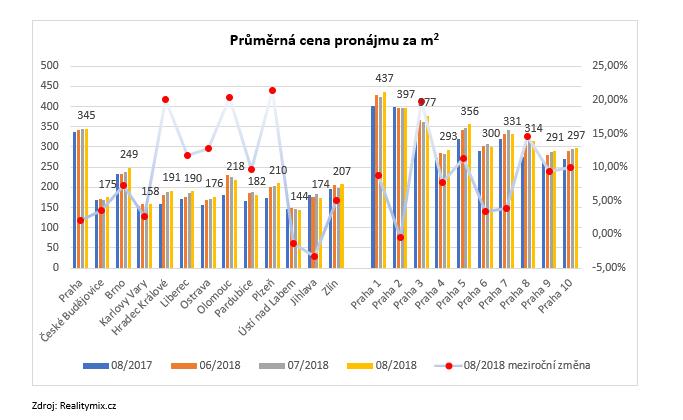 průměrná cena pronájmu - graf