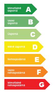 kategórie energetické náročnosti budovy