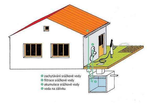 akumulace srážkové vody