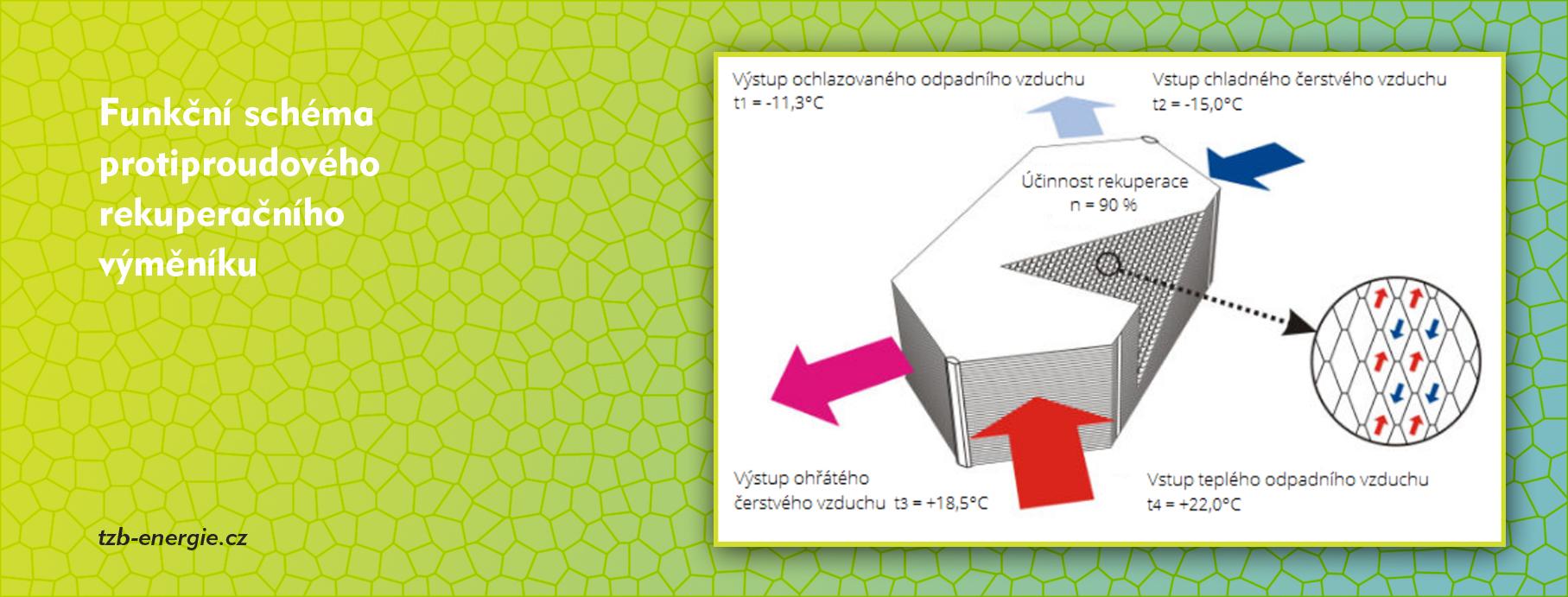 rekuperační jednotka - funkční schéma